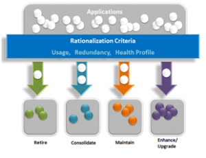 Product Rationalization Creative Solutions